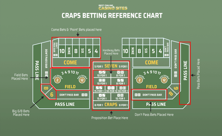 types of craps online wagers
