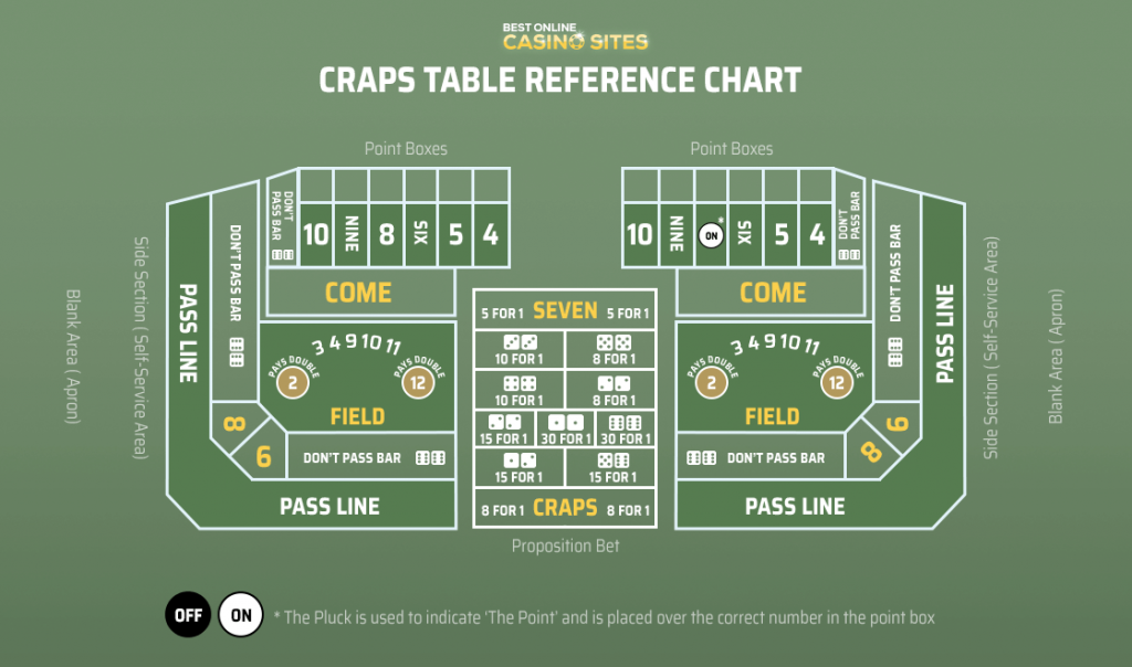 craps table layout reference chart
