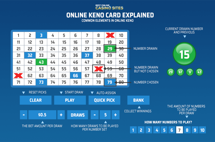online keno card explained