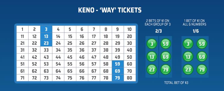 keno way tickets