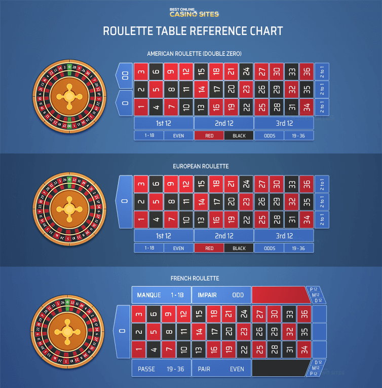 differences between american vs european vs french roulette layouts