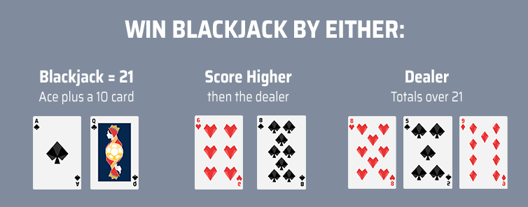 Winning Conditions for Blackjack