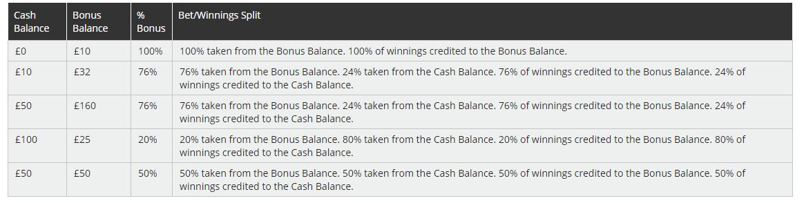 roxy-palace-fair-play-bonus-system